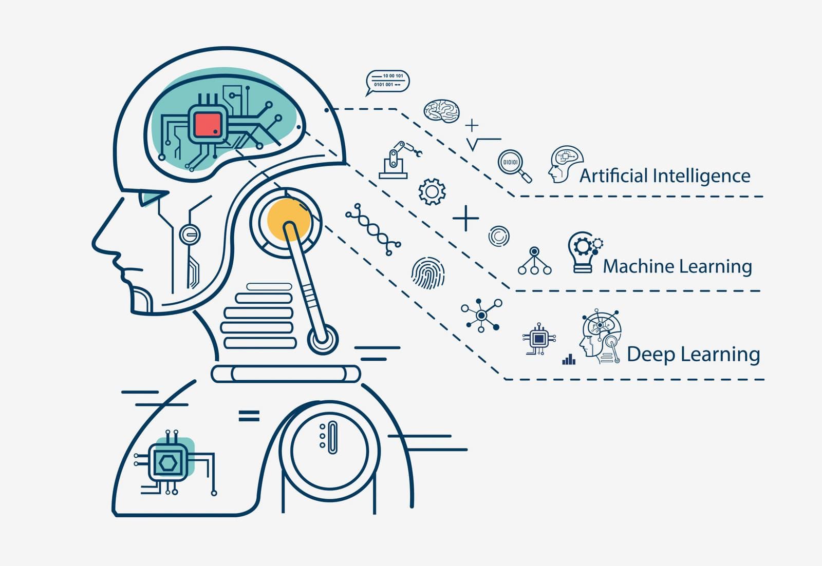 How Machine Learning Could in Automating Industries
